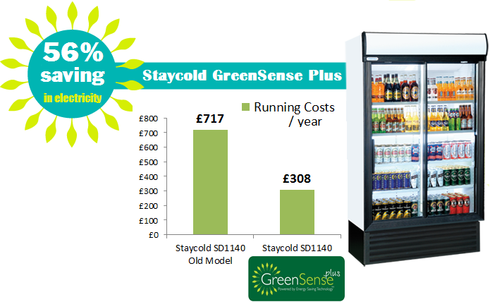 GreenSense Savings